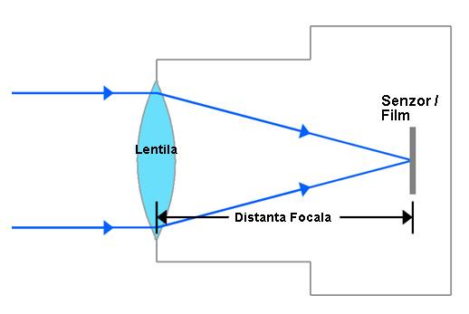 Schema simplificata a distantei focale