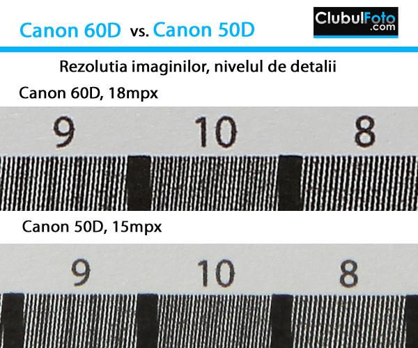 Canon 60D vs. 50D: Testul rezolutiei
