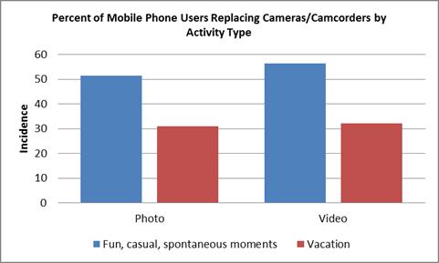 Numarul fotografiilor realizate cu aparate foto compacte este in scadere, in favoarea telefoanelor mobile