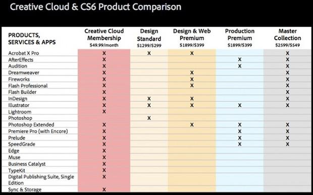 Comparatie intre aplicatiile din pachetul CS6