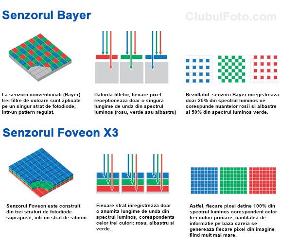 Schema senzor Bayer vs. Foveon