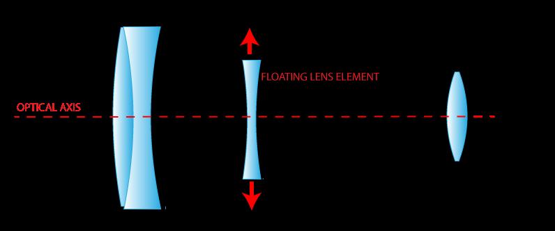 Diagrama simplificata a unui obiectiv a carui formula optica include un element in miscare pentru compensarea vibratiilor (stabilizare)