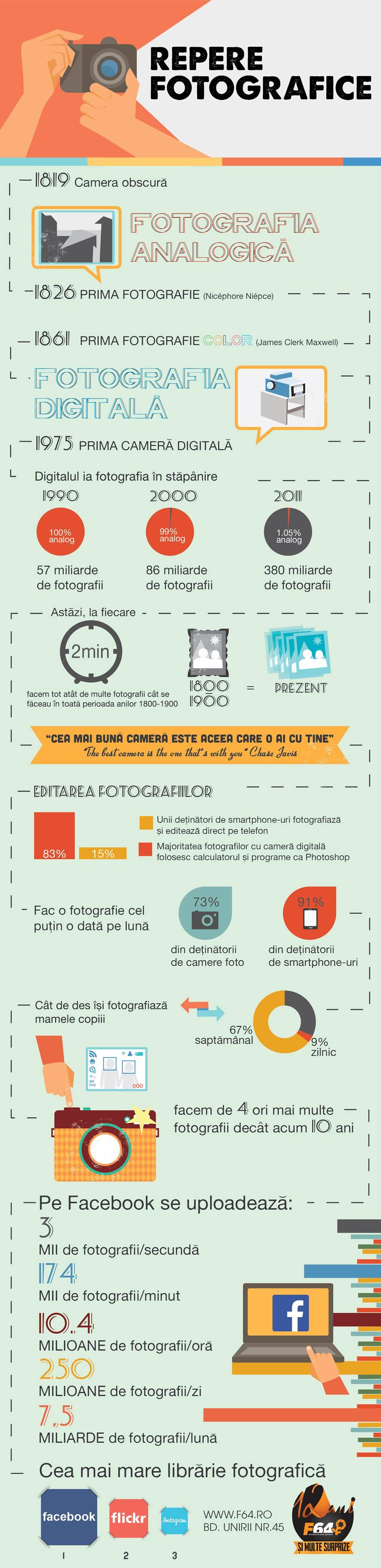 Infografic despre istoria fotografiei