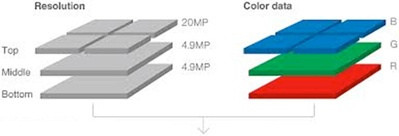 Sigma DP2 Quattro - Structura senzorului Foveon pe  straturi