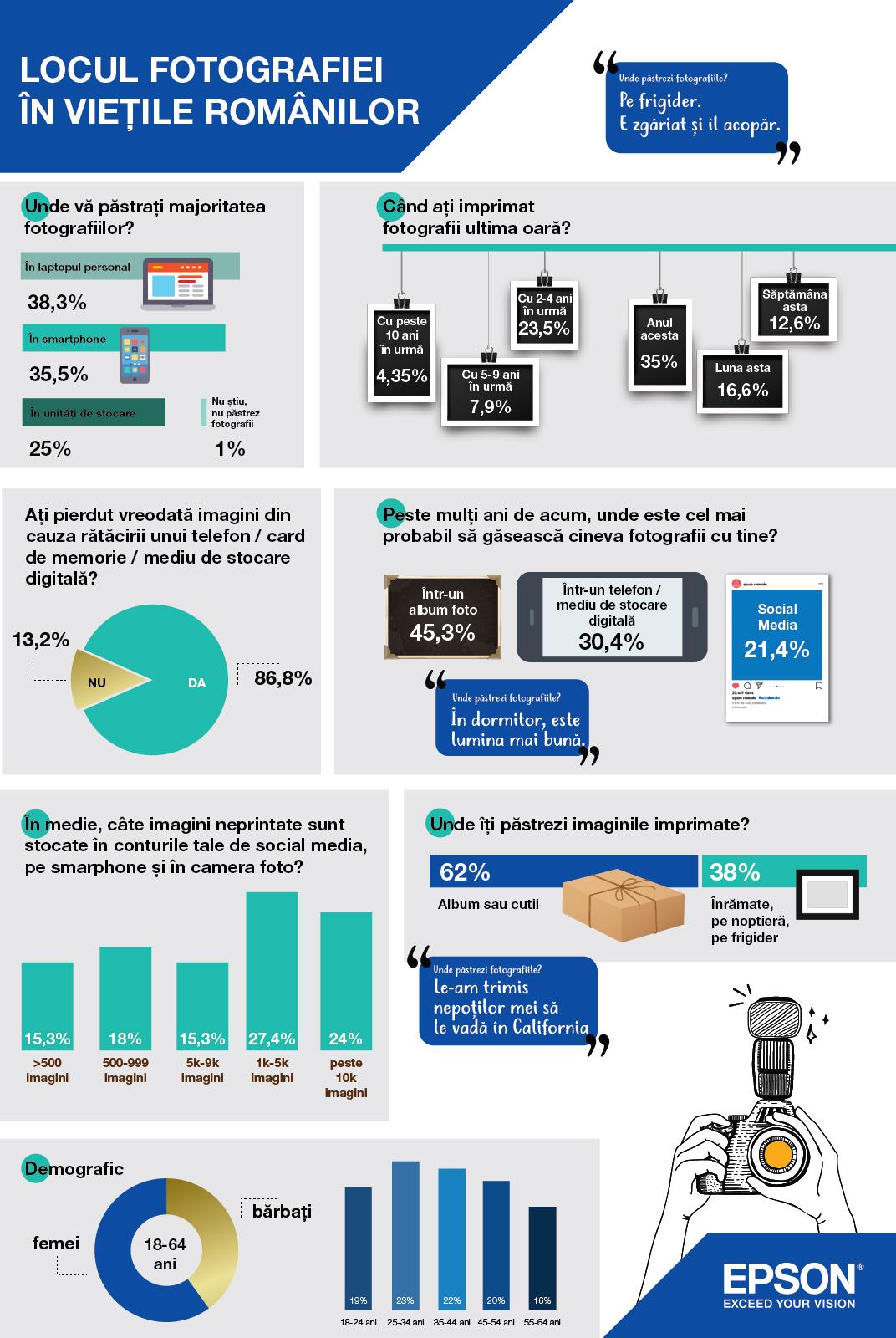 Infograficul studiului EPSON